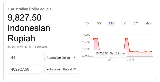 Kurs Dollar Australia ke Indonesia Rupiah