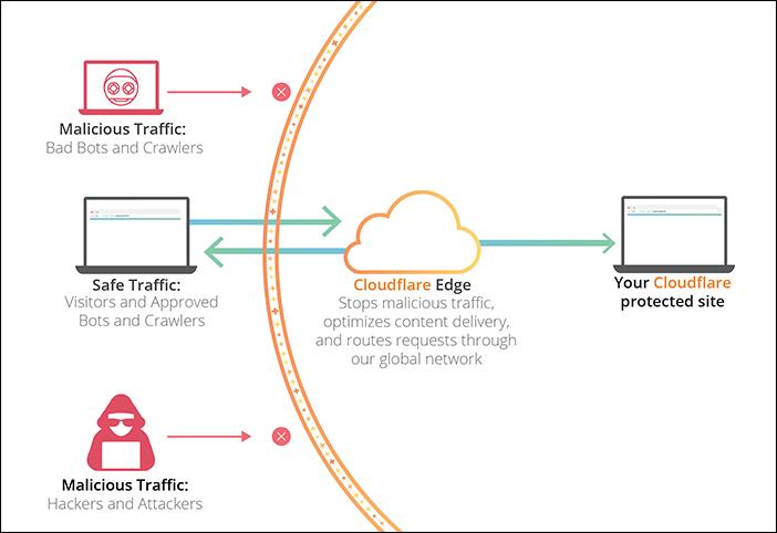 cara kerja cloudflare