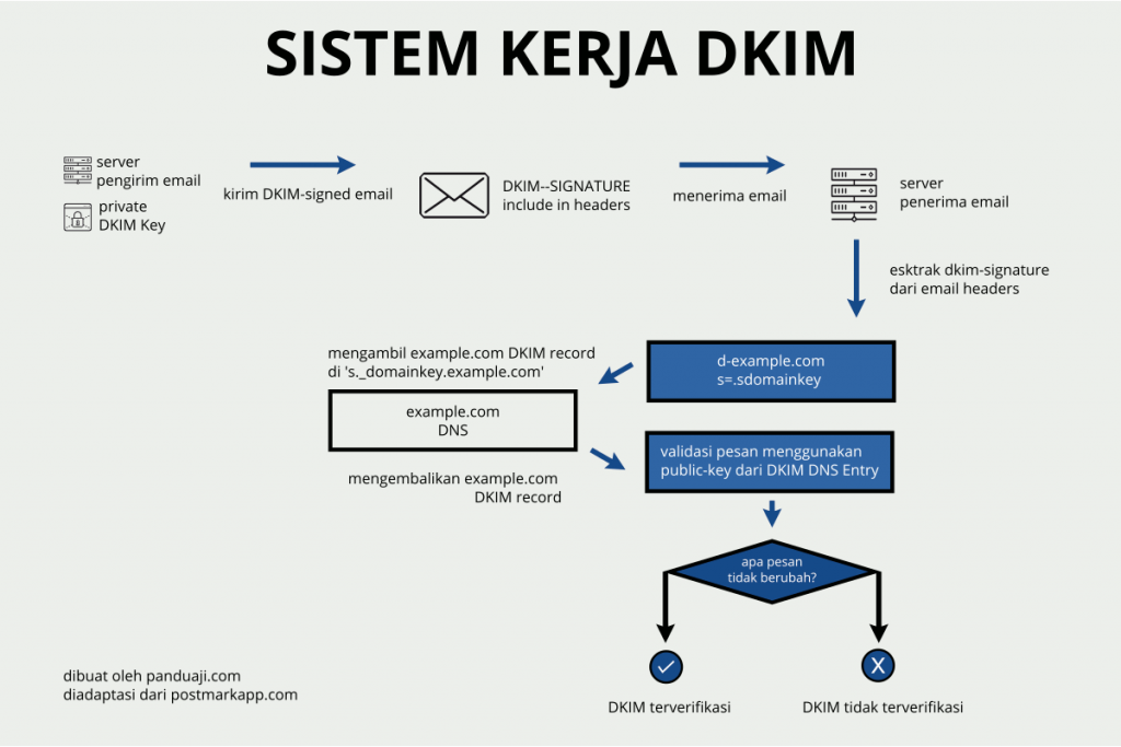 Sistem Kerja DKIM